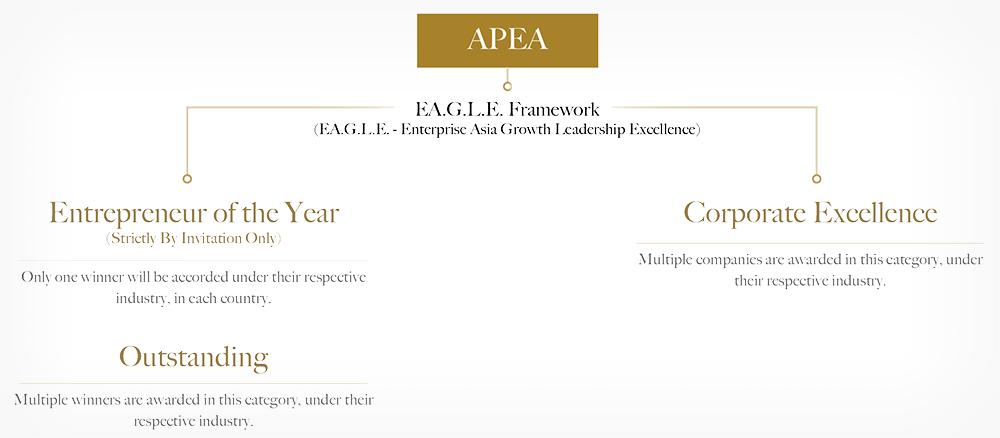 apea 2019 eagle framework