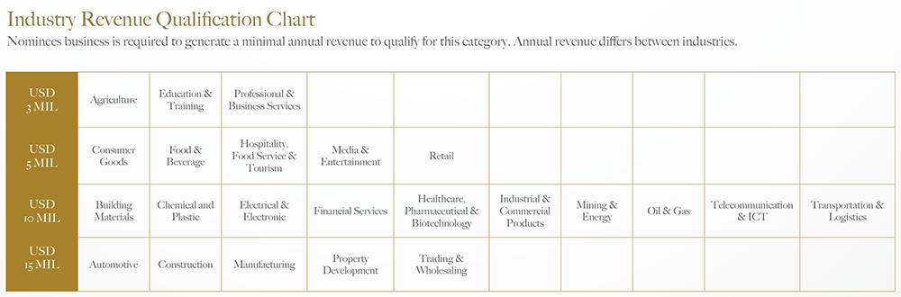 apea 2019 revenue chart